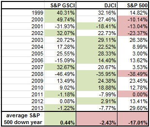 Source: S&P Dow Jones Indices. Data from Jan 1999 to Dec  2013. Past performance is not an indication of future results.