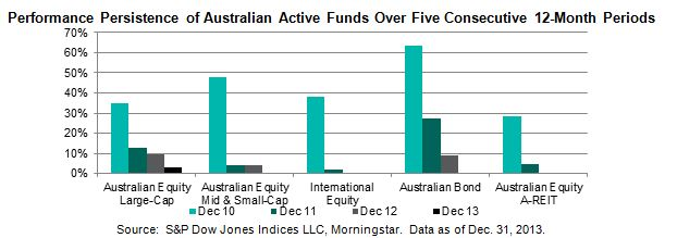 Performance Persistence of Australian Active Funds Over Five Consecutive 12-Month Periods