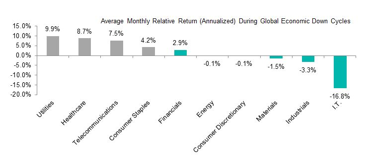 Rotating Australian Cyclical and Defensive Sectors Over