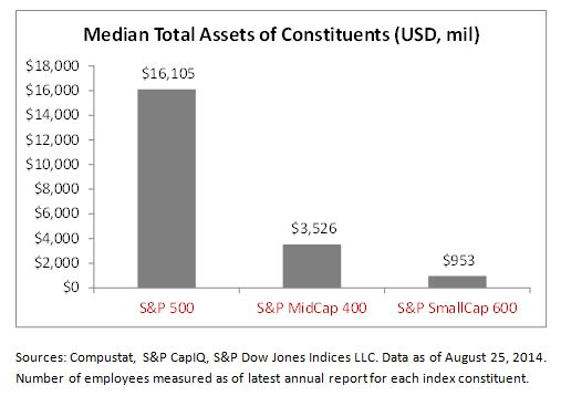 Median Total Assets of Constituents