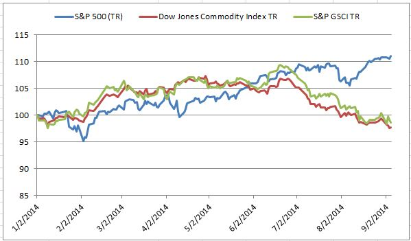 Source: S&P Dow Jones Indices. Data from Jan 2, 2014 to Sep 5, 2014. Past performance is not an indication of future results.