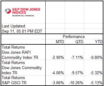 Source: S&P Dow Jones Indices. Data from Jan 2, 2014 to Sep 11, 2014. Past performance is not an indication of future results.