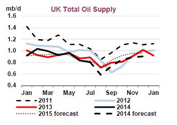 Source: Oil Market Report. Sep 2014