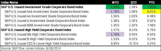US Corporate Bond August Returns