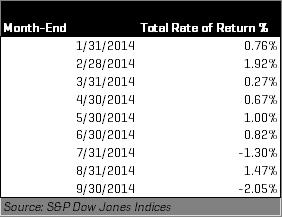 2014 Monthly S&P U.S. Issued High Yield Corporate Bond Index Returns