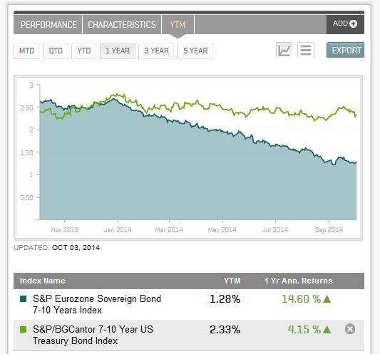 7-10 Year US versus Eurozone Yield Comparison