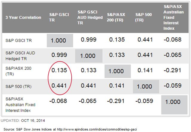 Australian Commodity Correlation