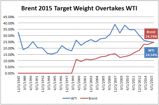 Source: S&P Dow Jones Indices. Weights as of 12/31, except 9/30 for 2014 and target weights are shown for 2015.