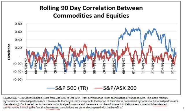Great Barrier correlation spike