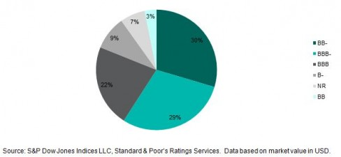 Credit Rating Distribution of the S&P Green Project Bond Index