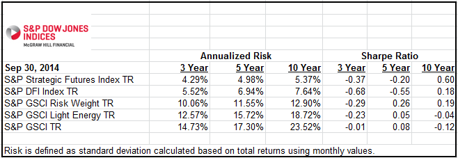 Source: S&P Dow Jones Indices LLC.  All information presented prior to the index launch date is back-tested. Back-tested performance is not actual performance, but is hypothetical. The back-test calculations are based on the same methodology that was in effect when the index was officially launched. Past performance is not a guarantee of future results.  Please see the Performance Disclosure at http://www.spindices.com/regulatory-affairs-disclaimers/ for more information regarding the inherent limitations associated with back-tested performance.