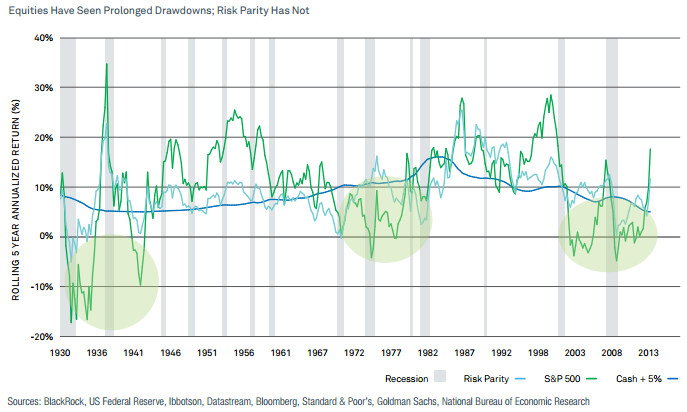 This exhibit shows how risk parity has performed in rolling five-year periods versus equities and cash plus 5% since 1930.  Pre-1970: The risk parity strategy is a 25%/75% allocation of the S&P 500 (and predecessor indexes) and the Ibbotson Intermediate-Term Treasury Index with notional exposure of 1.8X  capital invested. Post 1970: The risk parity strategy is a 22%/62%/16% allocation of the S&P 500, the Ibbotson Intermediate-Term Treasury Index and the GSCI Commodity Index with  notional exposure of 1.85X capital invested. Both pre- and post-1970 target a risk level of 10% and equal risk allocation among all three components, assuming zero correlations at  volatilities of 15%/5%/20%. Thirty percent of capital is invested in T-bills to meet margin calls. Notional exposure is greater than capital invested. We assume a 50-bps spread over T-bills  for derivatives financing. Index performance is for illustrative purposes only. You cannot invest directly in an index. Performance returns for strategies do not reflect any management fees,  transaction costs or non-financial expenses. Past performance is not indicative of future returns.