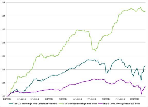 Speculative Grade Indice Returns