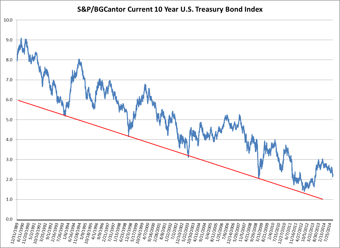 Yield-to-Worst History of the S&P-BGCantor Current 10 Year U.S. Treasury Bond Index