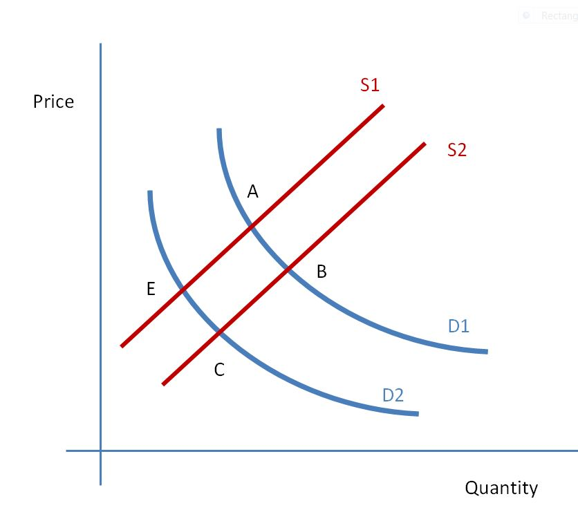 supply and demand made simple Supply and demand are a fundamental basis of economics, they help explain the determination of price and output in different markets the laws of supply and demand suggest that a.