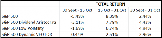 Defensive Indices Oct 2014