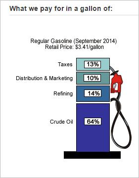 Source: http://www.eia.gov/petroleum/gasdiesel/