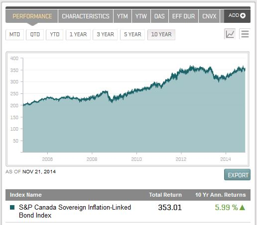 S&P Canada Sovereign Inflation-Linked Bond Index