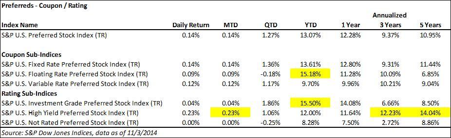 US Preferred Indices Return Performance 20141103