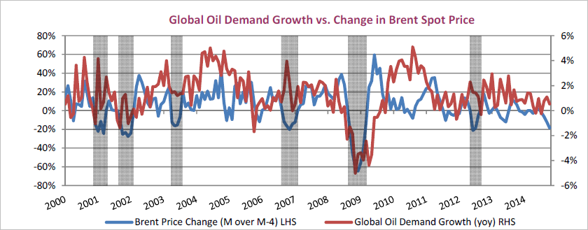 Source: International Energy Agency Oct 2014.