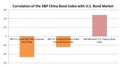 Source: S&P Dow Jones Indices. The S&P China Corporate Bond Index is used to run the correlation with the S&P U.S. Issued High Yield Corporate Bond Index and the S&P U.S. Issued Investment Grade Corporate Bond Index, in orange color. The S&P China Government Bond Index is used to run the correlation with the S&P/BGCantor U.S. Treasury Bond Index, in red color. Correlations are based on the monthly returns since December 29, 2006. Data as of November 4, 2014. Charts are provided for illustrative purposes.