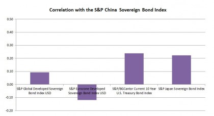 Source: S&P Dow Jones Indices. Data as of November 28, 2014. Charts are provided for illustrative purposes. The S&P China Sovereign Bond Index is calculated in CNY and the S&P Sovereign Bond Index is calculated in JPY. Calculation is based on the historical monthly returns from December 2009.
