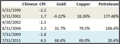 China CPI Returns
