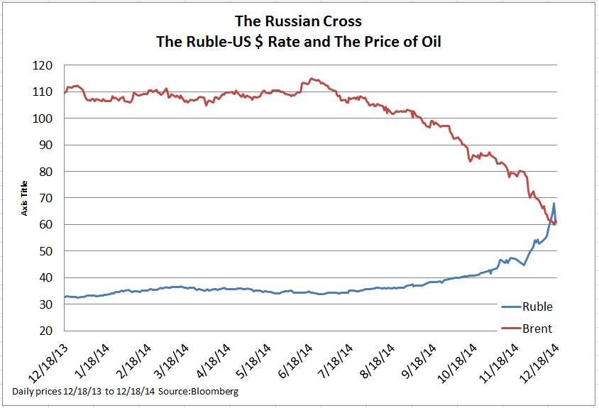 the factors that contributed to the economic crisis in russia from the 1990s Did deregulation cause the financial crisis by mark a calabria  as its resolution staff dealing with the bank failures of the 1990s was wound down.