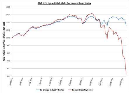 S&P U.S. Issued High Yield Corporate Bond Index Performance