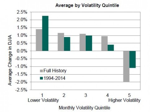 Vol levels and returns