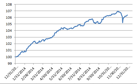 Source: S&P Dow Jones Indices. Data as of December 31, 2014.  Charts are provided for illustrative purposes.