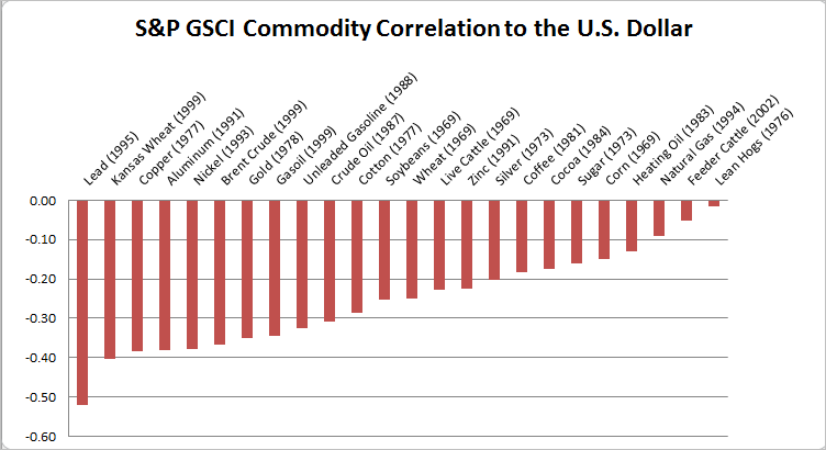 Commodity Dollar Inc