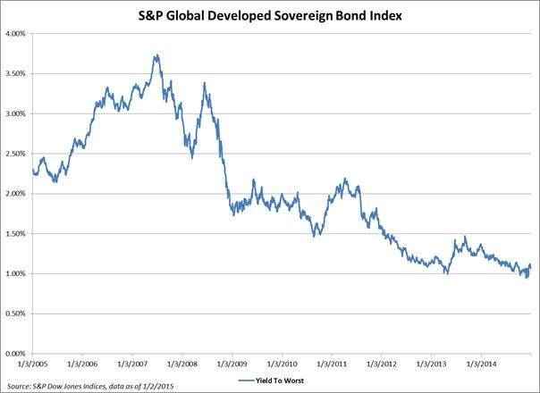S&P Global Developed Sovereign Bond Index-Yield History