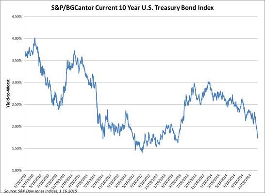 S&P BGCantor Current 10 Year U.S. Treasury Bond Index YTW Chart