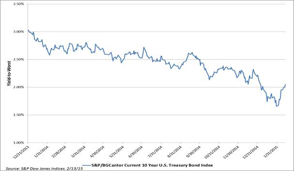 10yr Yield History of the S&P/BGCantor Current 10 Year U.S. Treasury Bond Index