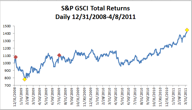 Source: S&P Dow Jones Indices. Past performance is not an indication of future results.