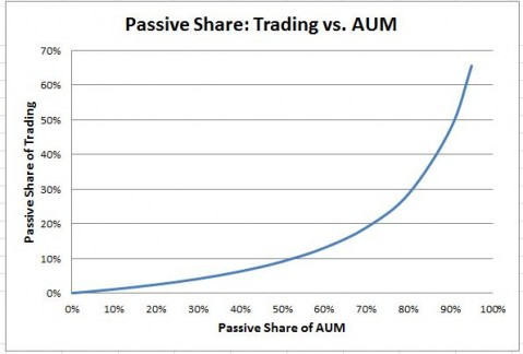 Source: S&P Dow Jones Indices.  Assumes that passive turnover is 10% annually and active turnover 100% annually.