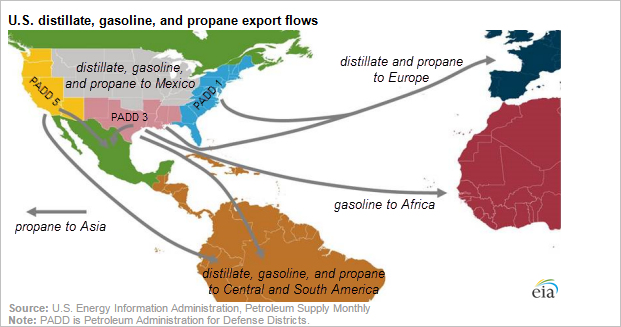 gasoline exports