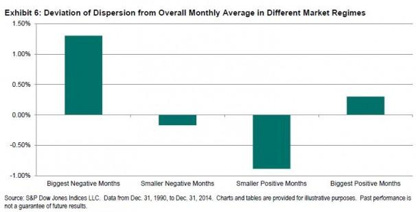 Dispersion by market regime