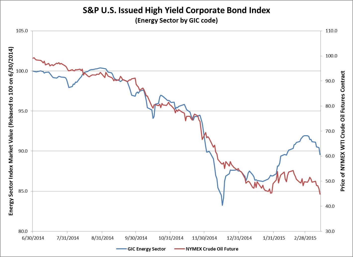 S&P U.S. Issued High Yield Corporate Bond Index (Energy Sector by GIC code)