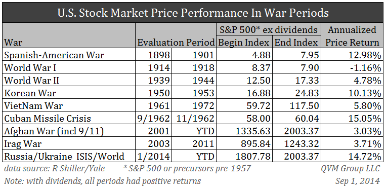 Stocks War