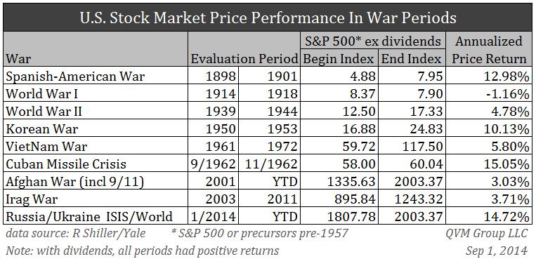 Stocks War