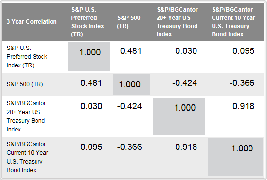 Source: S&P Dow Jones Indices, LLC. Data as of March 27, 2015.