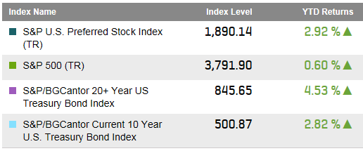 Source: S&P Dow Jones Indices LLC.  Data as of March 27, 2015.