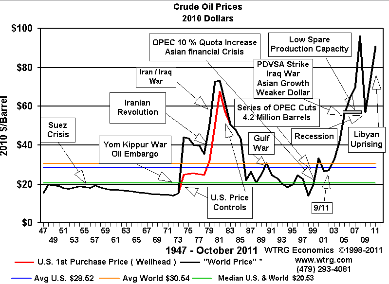 War Oil History