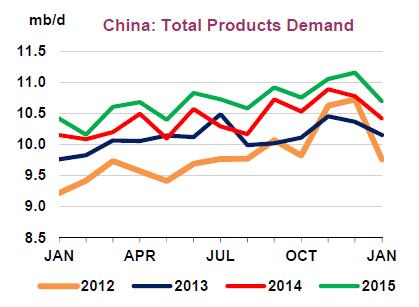 Source: International Energy Agency Oil Market Report April 2015.