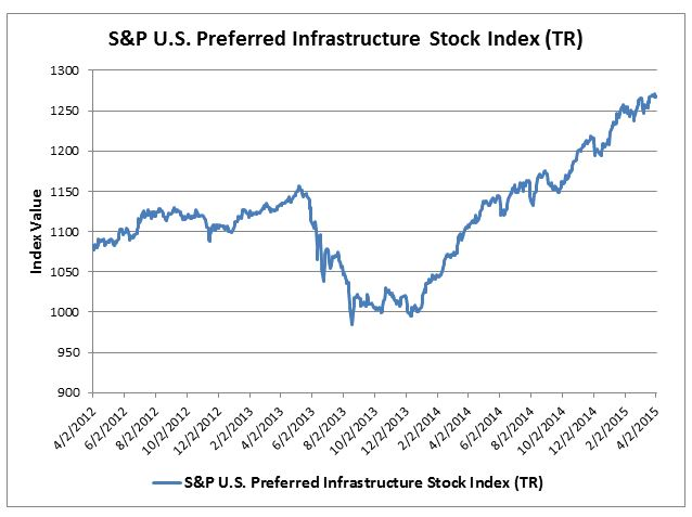 Exhibit-3; Historical Returns of S&P U.S. Preferred Stock Index