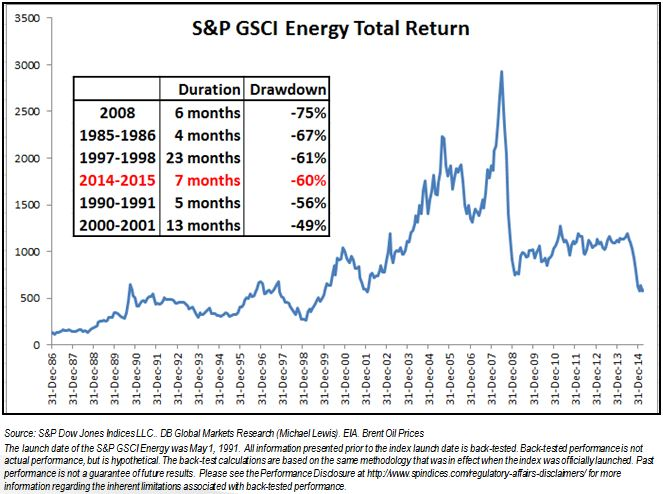 GDP Energy history