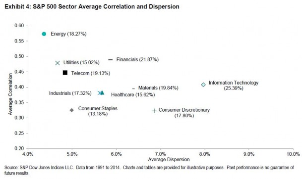 S&P 500 sector dispersion and correlation