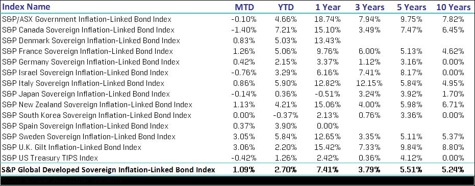 S&P Global Developed Sovereign Inflation-Linked Bond Index